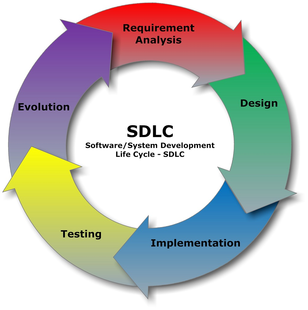 Software development process product based companies vs for Product design development